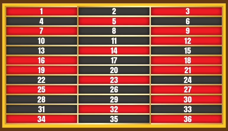 Column strategy when playing roulette slot winning strategy